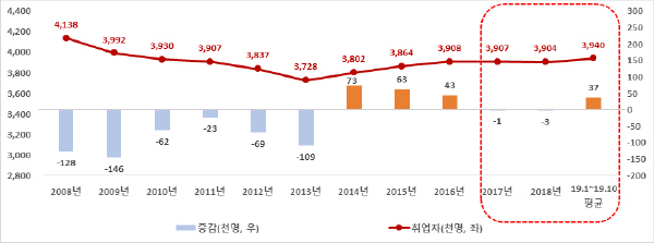 '08~'19년 청년층 취업자 수 증감(천명, 전년대비)