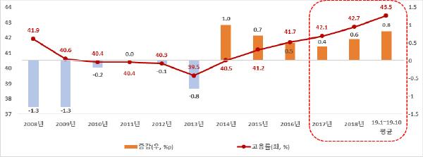 '08~'19년 청년 고용률 추이(%, %p)