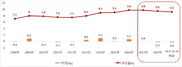 '08~'19년 청년실업률 추이(%, %p)