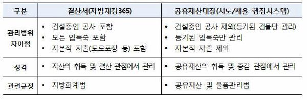 결산서와 공유재산대장 비교.