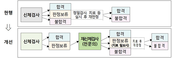 공무원 채용 신체검사 현행 및 개선 절차.