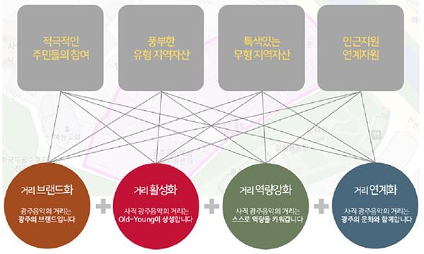 골목의 자율·자립·자생경제 창조를 지향한 사직동 통기타거리 추진방향. (사진=광주 남구청 지역경제순환과 제공)