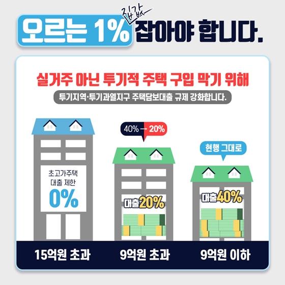 오르는 1% 집값을 잡아야 99%가 살 수 있습니다