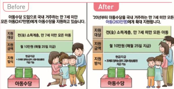 아동수당 만 7세 미만 모든 아동 지원