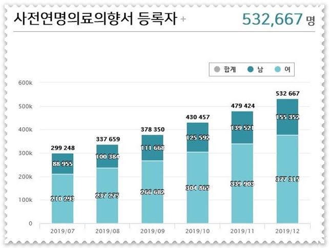 2019년 12월 말 현재 사전연명의료의향서 작성자는 53만여명으로 급증했다.(출처=국립연명의료관리 홈페이지)