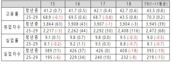 청년층(15-29세)와 20대 후반의 주요 지표 비교(%, %p, 천명, 전년대비)