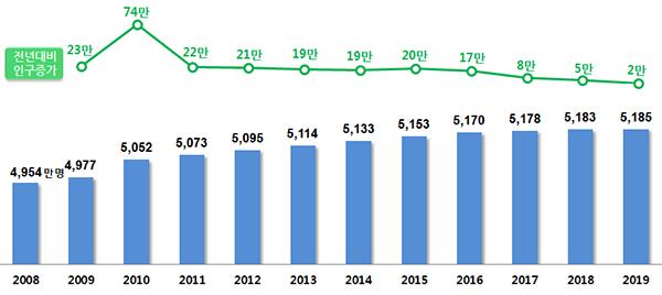 2008년∼2019년 주민등록 인구 현황