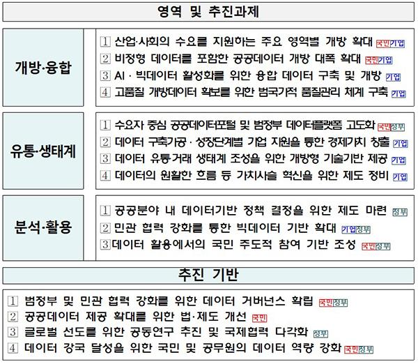 제3차 공공데이터 기본계획 영역 및 추진과제.