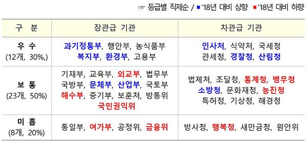 2019년 중앙행정기관 정부혁신평가 결과.