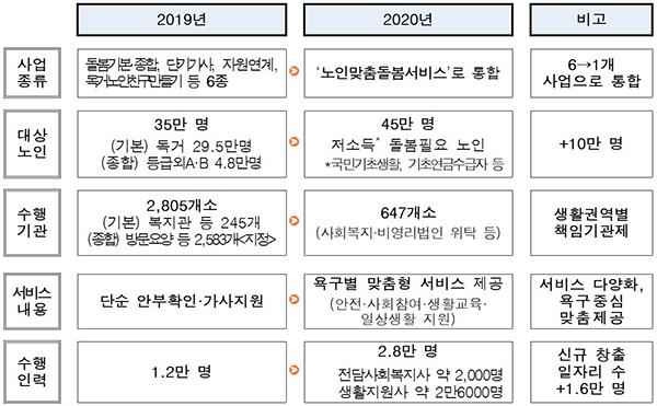 노인맞춤돌봄서비스 시행 전·후 비교.