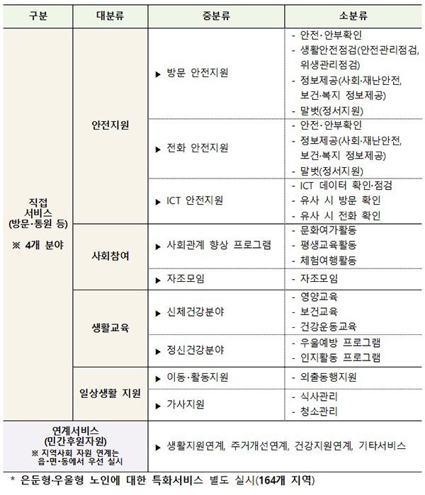 노인맞춤돌봄서비스 주요 내용.