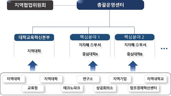 지역혁신 플랫폼 운영 체계.
