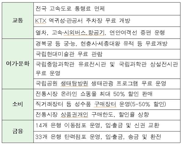 설 연휴 알아두면 유용한 꿀팁 정보. (자료: 정부부처 종합)