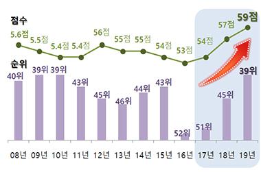 한국 부패인식지수 역대 최고점수…9년 만에 30위권 재진입