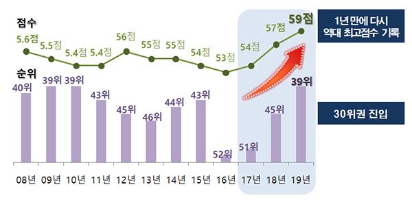 한국의 역대 부패인식지수(CPI) 점수 및 순위.