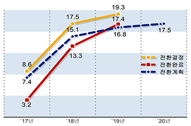 공공부문 19만여명 정규직 전환 결정…목표 94.2% 달성