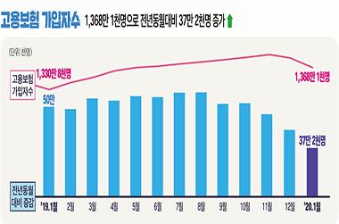 1월 고용보험 가입자 37만여명 ↑… 증가세 지속