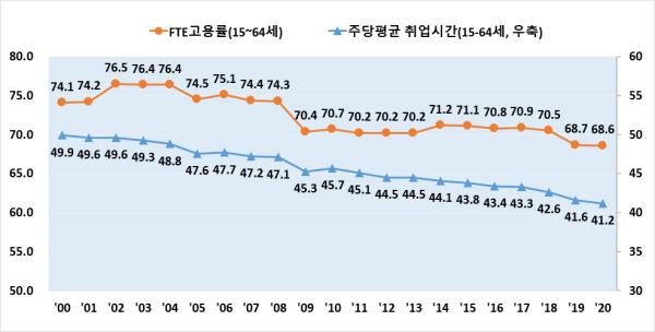 FTE 고용률 및 주당 평균 취업시간(%,시간, 1월)