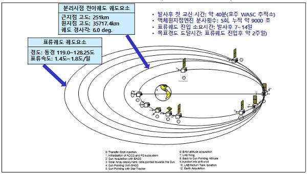 천리안위성 2B호 목표 정지궤도(적도 상공 3만 6000km) 획득과정