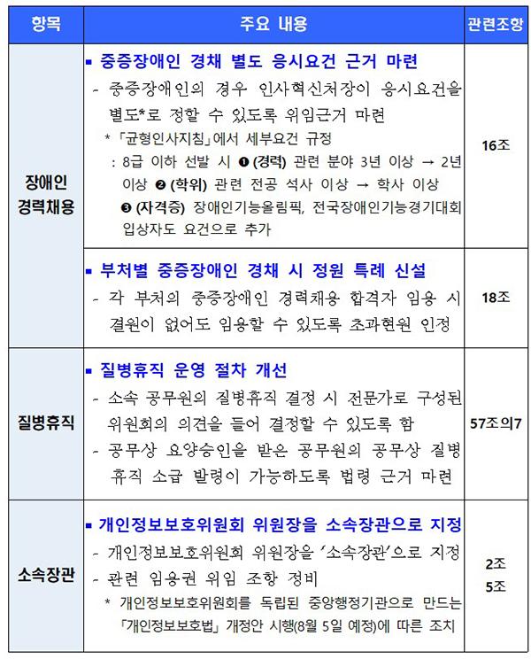 공무원임용령 주요 개정 내용