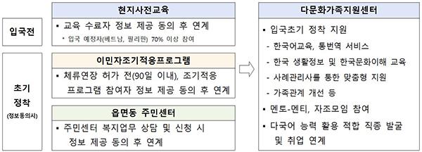 입국 초기 집중지원 서비스 체계