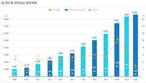 최저임금액 현황 그래프