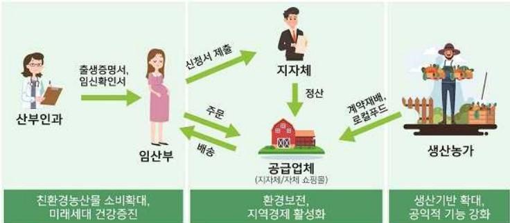 임산부 친환경 농산물 지원 사업을 통해 이뤄지는 선순환을 확인할 수 있다.(출처=경상북도)