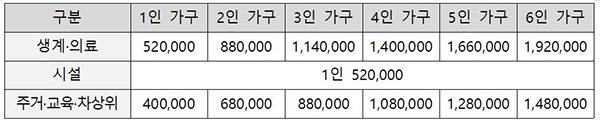 저소득층 한시생활지원 수급자격·가구규모별 지원액(4개월 총액 기준, 원).