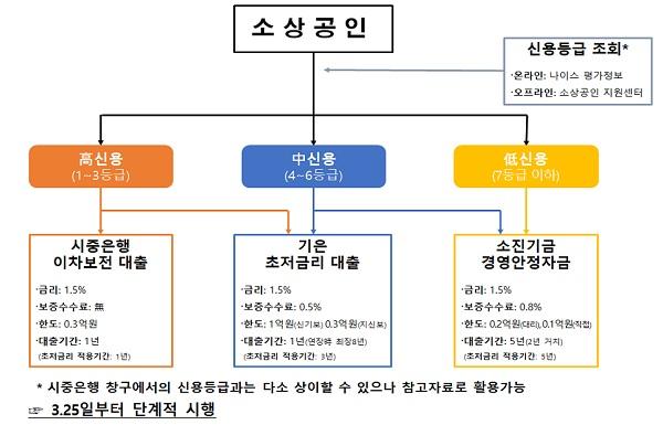 수요자(소상공인) 중심의 업무체계