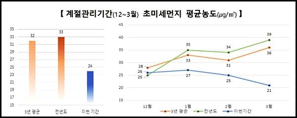 계절관리기간, 초미세먼지 평균농도 <출처=환경부>