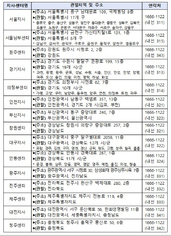 전국 건설근로자공제회 지사·센터 현황.