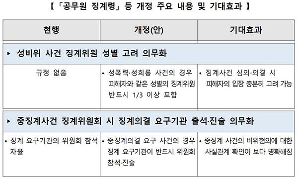 '공무원 징계령' 등 개정 주요 내용 및 기대효과.