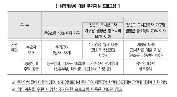 취약계층을 위한 주거지원 프로그램들 (출처 : 국토교통부)