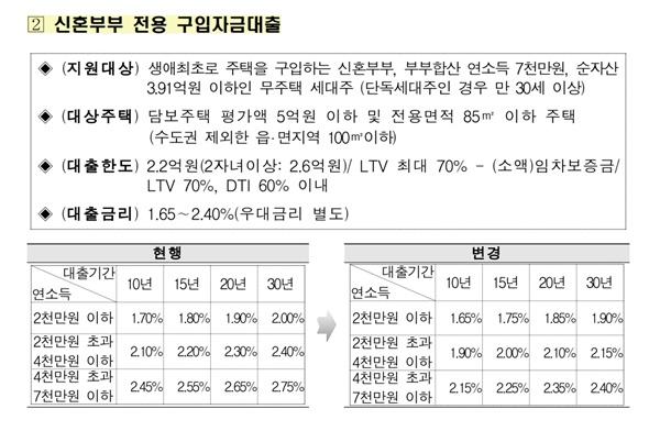 신혼부부 전용 구매자금 대출도 금리가 인하된다 (출처 : 국토교통부)
