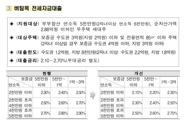 전세자금을 지원하는 버팀목 대출의 금리도 인하된다 (출처 : 국토교통부)