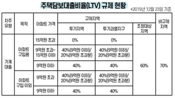 구매하는 주택의 위치에 따라 LTV가 달라진다 (출처 : 국토교통부)