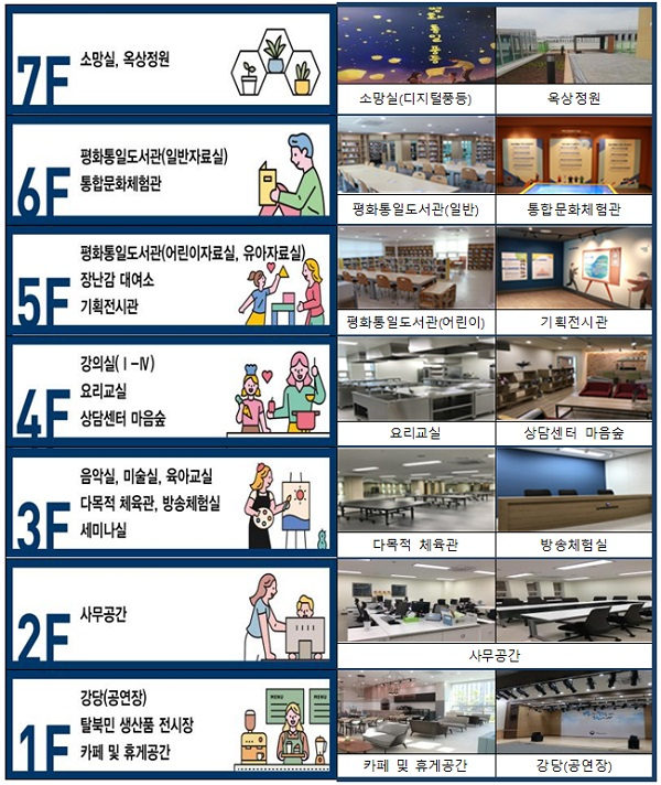 남북통합문화센터 시설 층별 안내