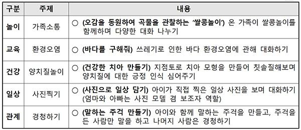 2019년 '100인의 아빠단' 온라인 주간미션 운영 사례