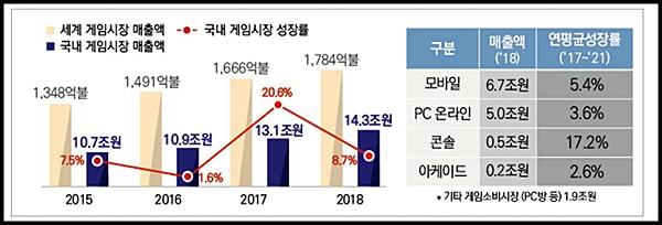 국내 및 해외 게임시장 매출액 및 성장률. <출처=문체부>