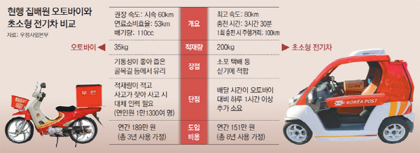 이륜차/초소형 전기차 비교 (자료:우정사업본부)