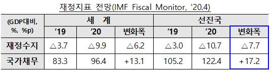 재정지표 전망(IMF Fiscal Monitor, '20.4)