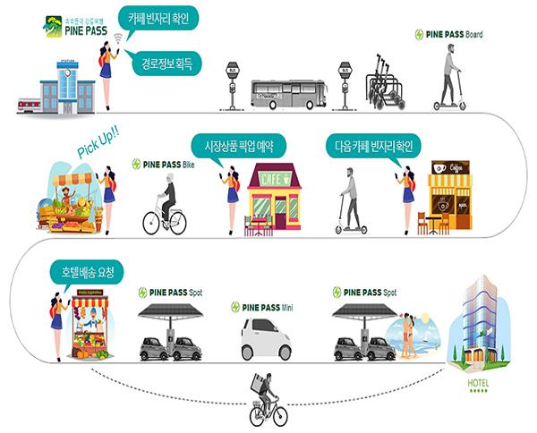 18개 지자체의 똑똑한 도전…교통·환경 등 문제 해결 나선다