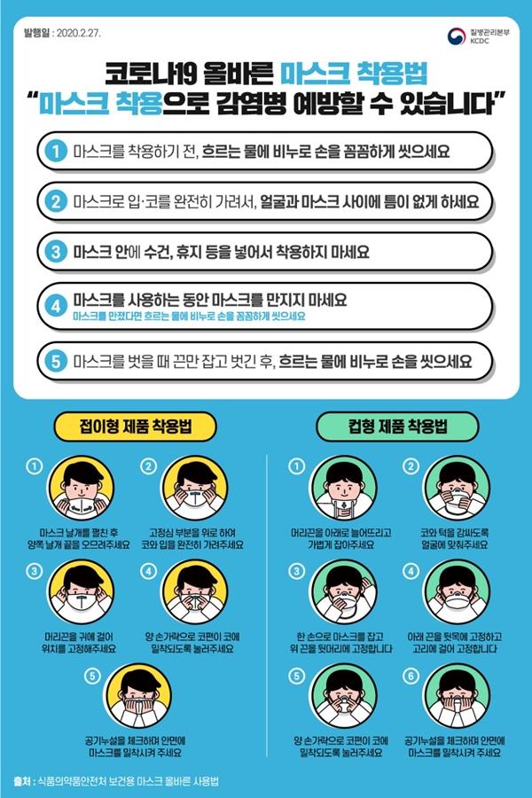 올바른 마스크 착용법(출처=질병관리본부)