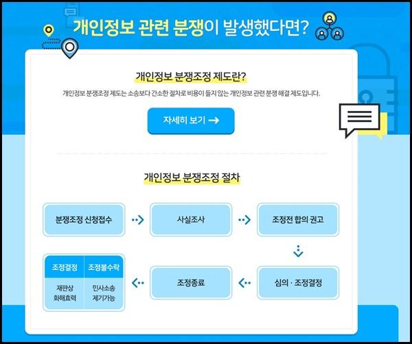 개인정보 분쟁 소송 <출처=개인정보보호위원회>