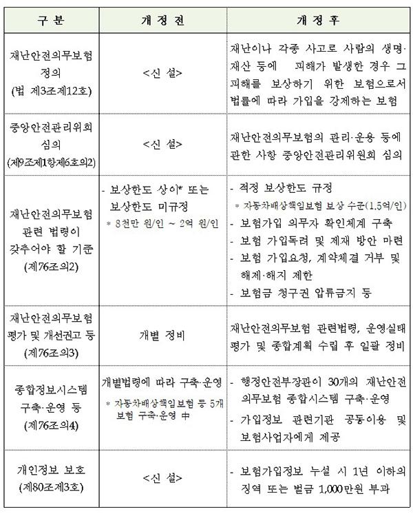 재난 및 안전관리 기본법 개정 전·후 대비표