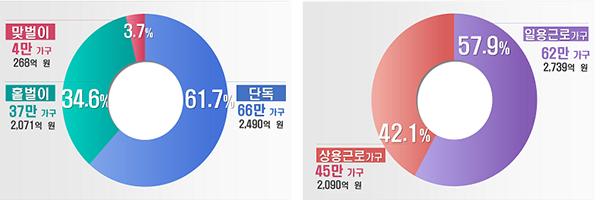 107만 가구 근로유형별, 가구유형별 현황.