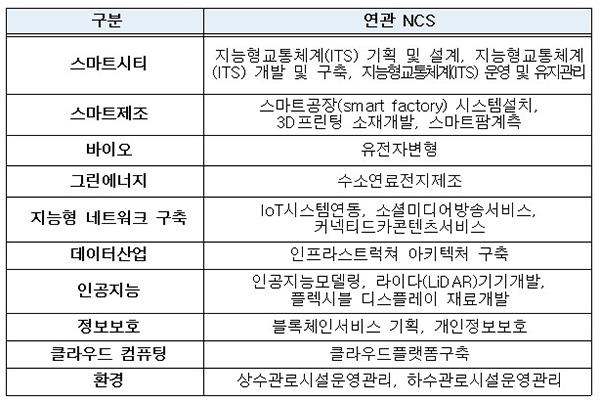 개발·고시된 국가직무능력표준(NCS) 20개 목록.