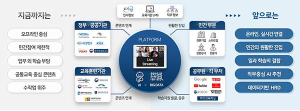 국가 인재개발 지능형 오픈 플랫폼 개념도.