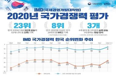 한국 국가경쟁력 세계 23위…지난해보다 5계단 상승