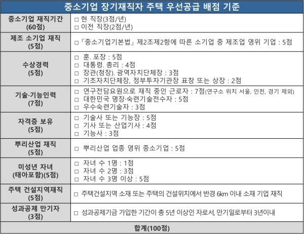 중소기업 장기재직자 주택 우선공급 배점 기준.(출처=중소벤처기업부)
